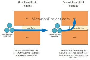 Lime Mortar Brick Pointing